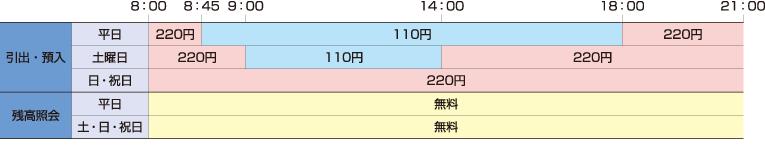 四国 銀行 振込 手数料